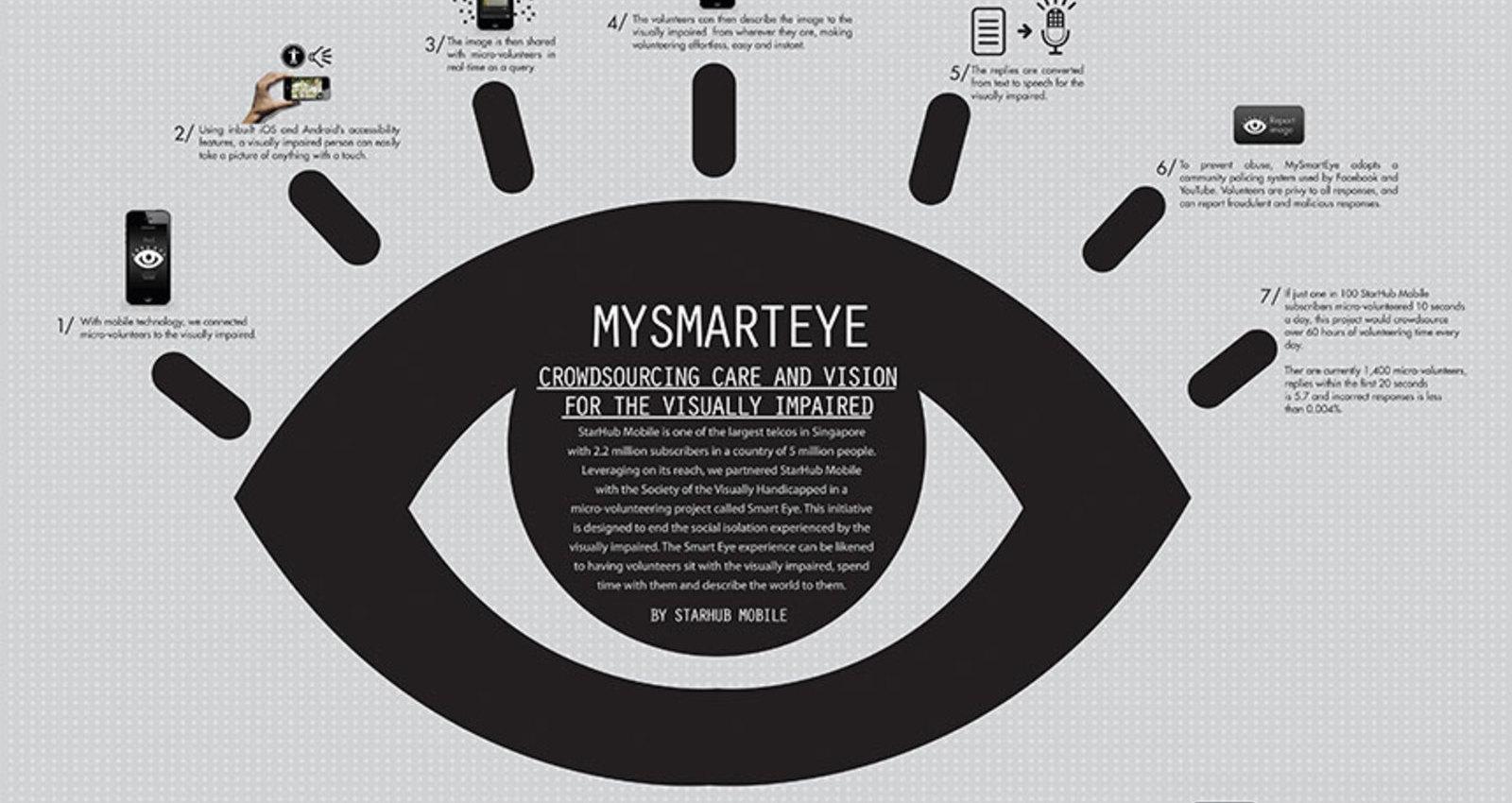 MySmartEye