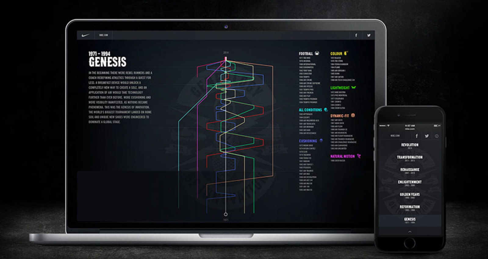 Nike Genealogy of Innovation