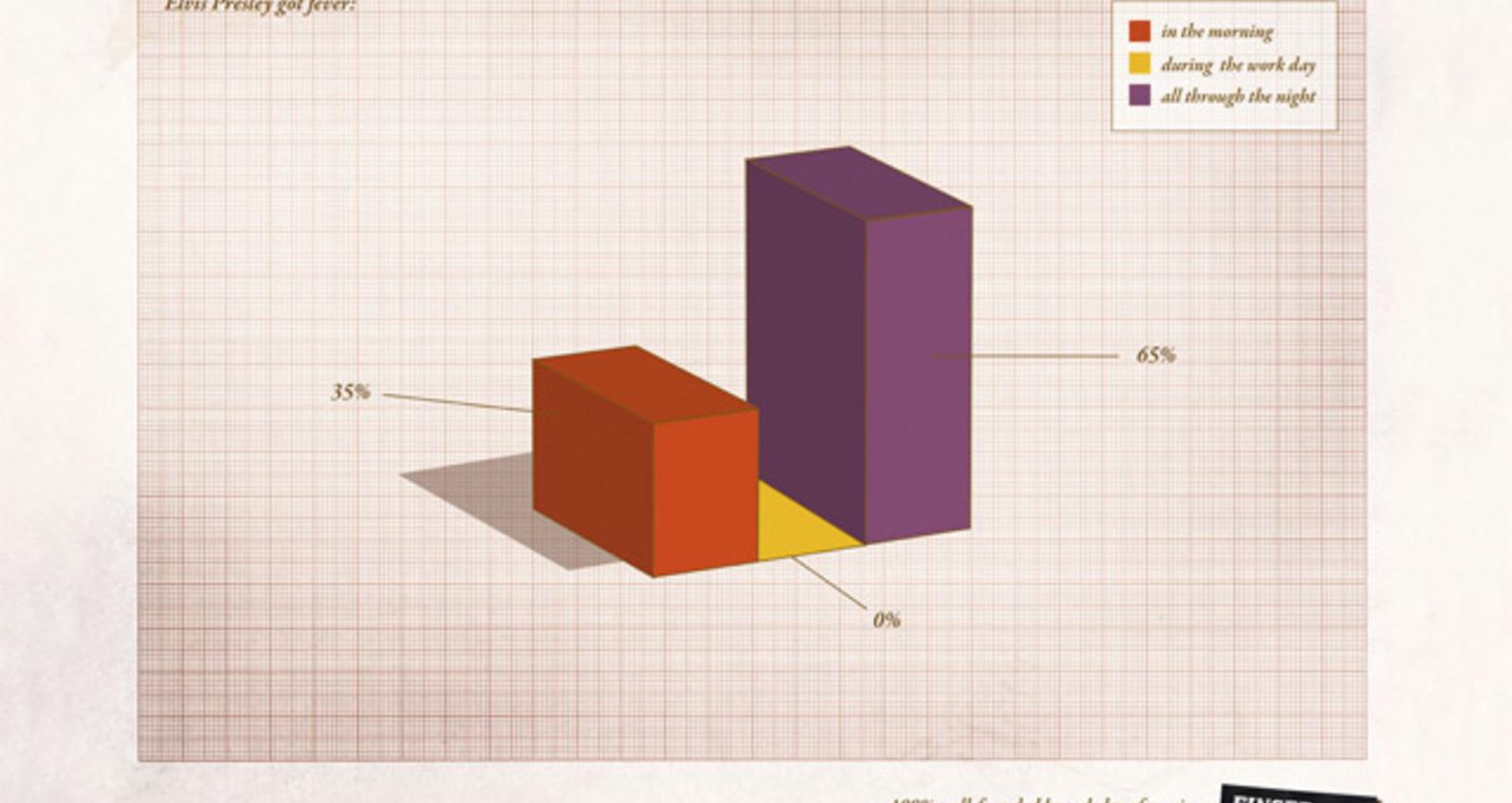 Finger Statistics